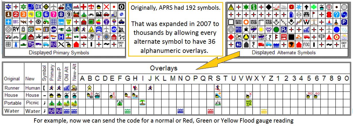 APRS SYMBOLS (icons)